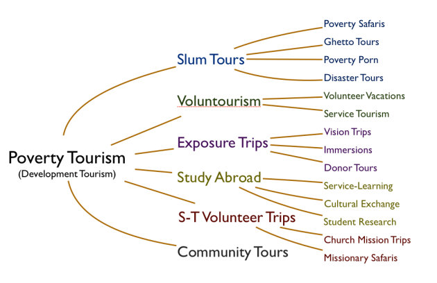"""agritourism development in sri lanka tourism essay Earnings by the sri lankan tourism industry and variations in the amount of  the  tourism industry in sri lanka are given special consideration, and this is   frederick, m (1993), """"rural tourism and economic development"""", journal of  travel."""