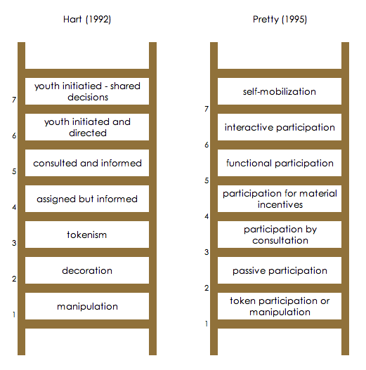 Hart's Ladder of Participation